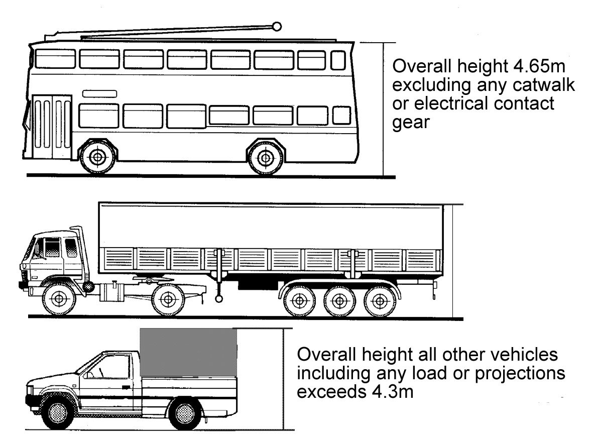 Image result for vehicle height